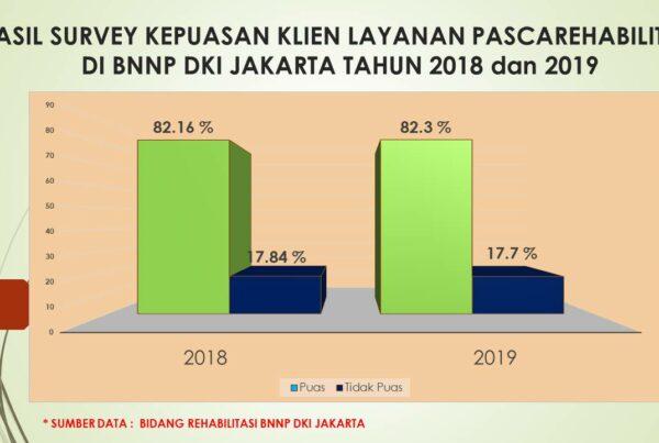 HASIL SURVEY KEPUASAN KLIEN LAYANAN PASCAREHABILITASI DI BNNP DKI JAKARTA TAHUN 2018 dan 2019