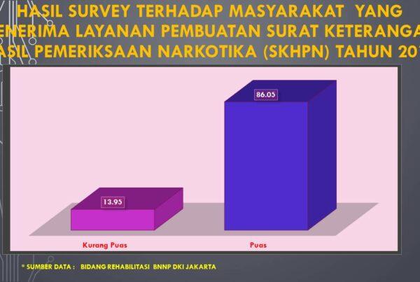 Hasil Survey terhadap Masyarakat yang menerima Layanan Pembuatan Surat Keterangan HASIL Pemeriksaan Narkotika (SKHPN) Tahun 2019